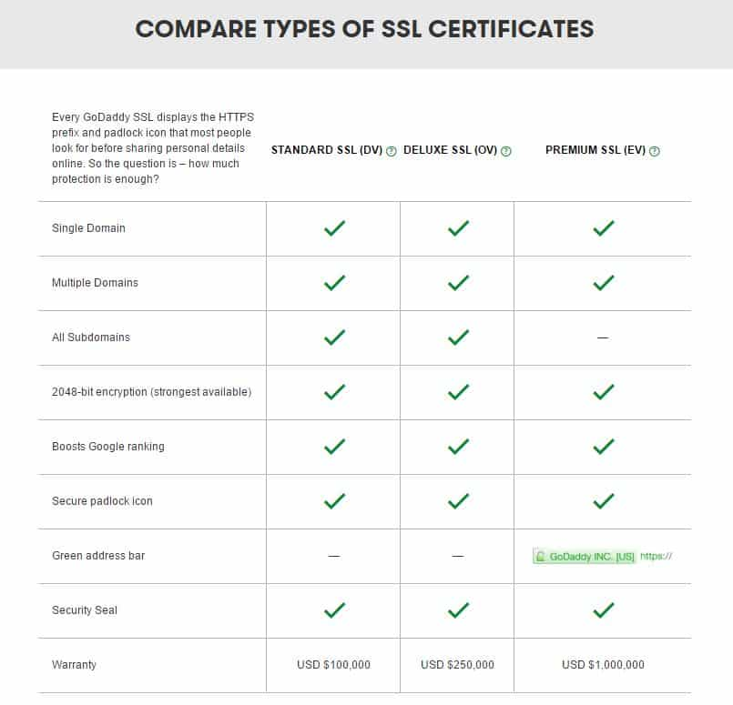 GoDaddy SSL Coupon