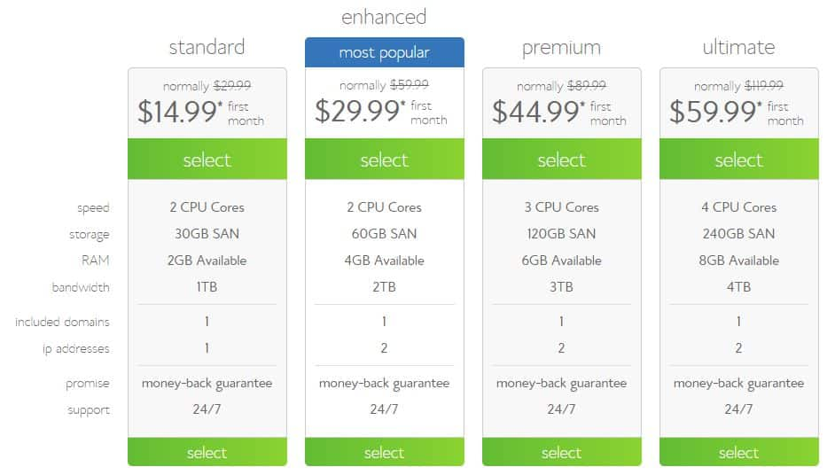 Bluehost VPS coupon