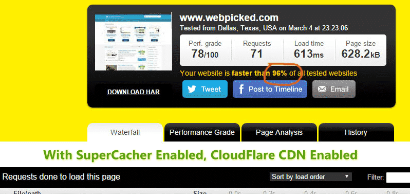 Siteground speed test Supercacher and CloudFlare