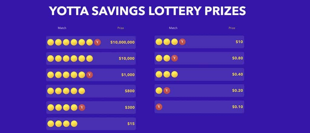 You win prizes on Yotta Savings by matching the numbers drawn every week